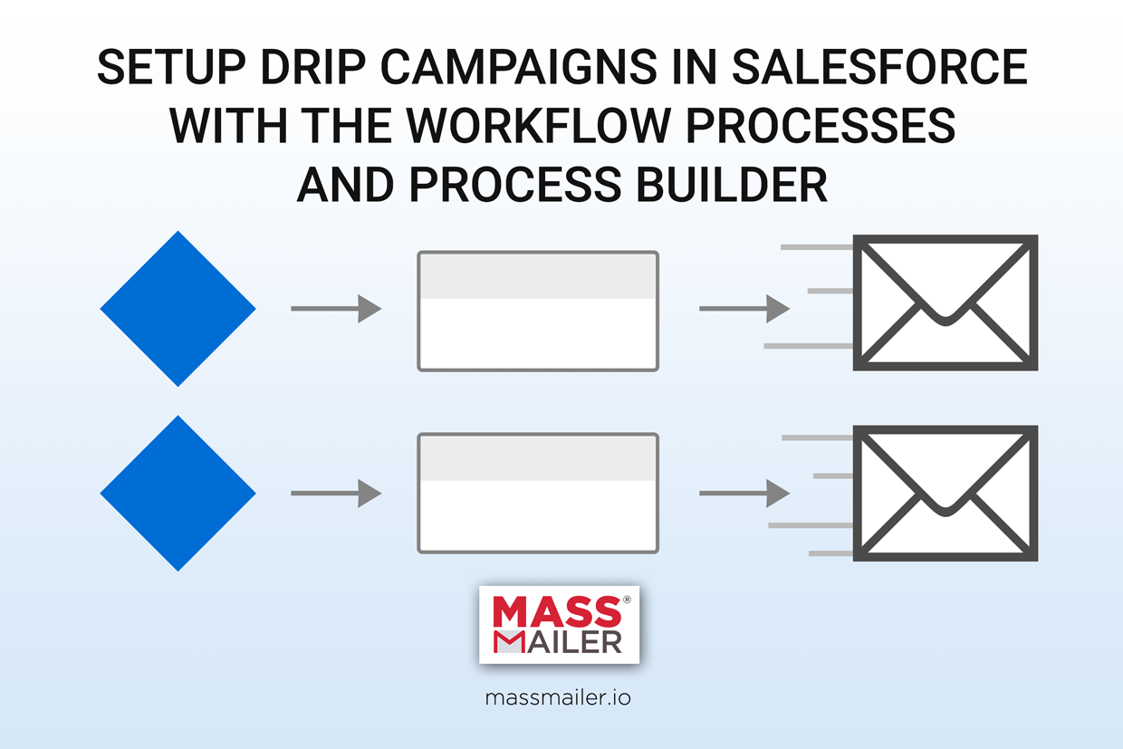 Setup Email Drip Campaign in Salesforce with Workflow Processes and Process Builder